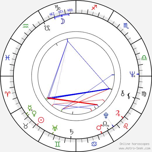 Ewa Kruk astro natal birth chart, Ewa Kruk horoscope, astrology