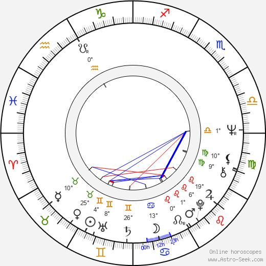Frank Oz birth chart, biography, wikipedia 2018, 2019