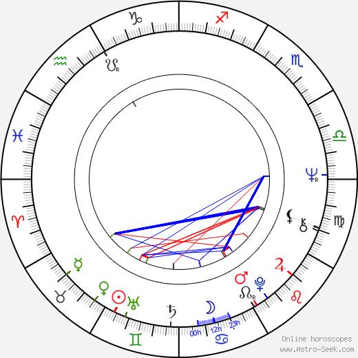 Frank Oz astro natal birth chart, Frank Oz horoscope, astrology