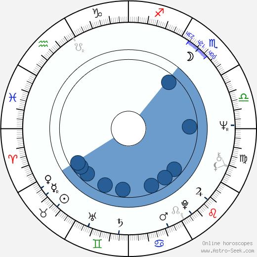 Gary Glitter wikipedia, horoscope, astrology, instagram