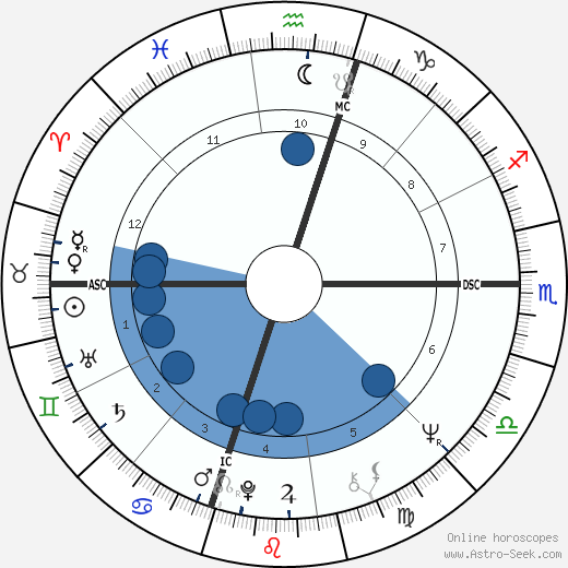 George Lucas horoscope, astrology, sign, zodiac, date of birth, instagram