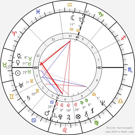 George Lucas birth chart, biography, wikipedia 2020, 2021