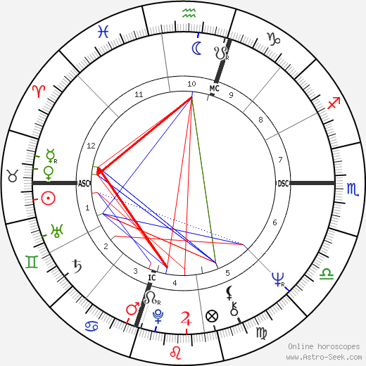 George Lucas astro natal birth chart, George Lucas horoscope, astrology