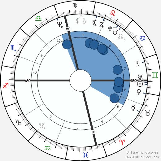 Gladys Knight wikipedia, horoscope, astrology, instagram