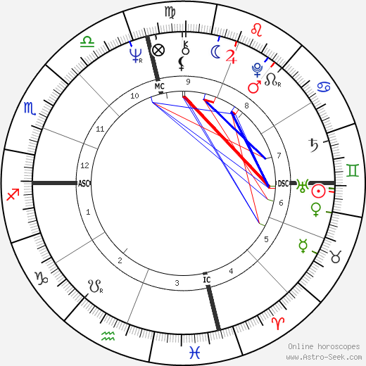Gladys Knight tema natale, oroscopo, Gladys Knight oroscopi gratuiti, astrologia