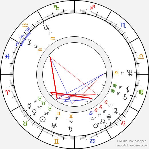 Gunilla Hutton birth chart, biography, wikipedia 2019, 2020