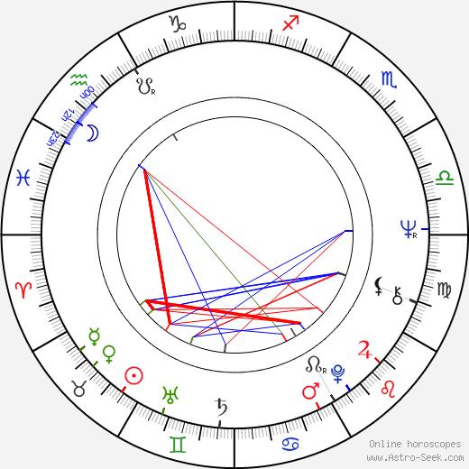 Gunilla Hutton astro natal birth chart, Gunilla Hutton horoscope, astrology