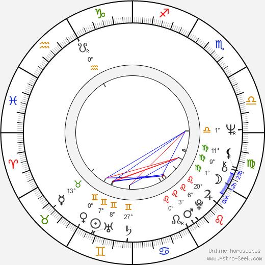 Helmut Berger birth chart, biography, wikipedia 2019, 2020