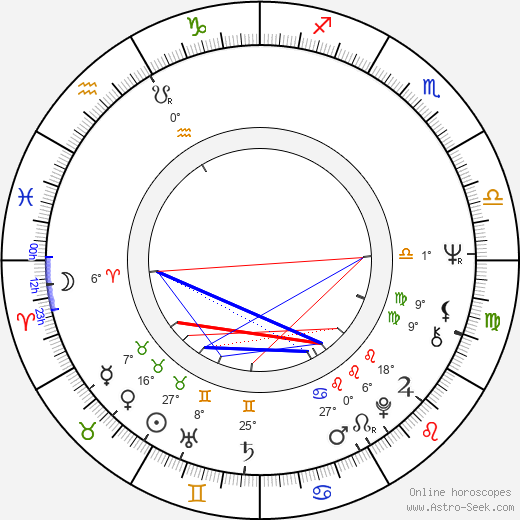 Ismo Sajakorpi birth chart, biography, wikipedia 2018, 2019