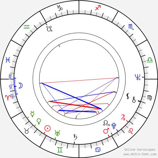 Ismo Sajakorpi astro natal birth chart, Ismo Sajakorpi horoscope, astrology