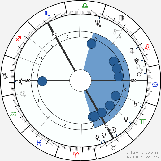Jacques Aubert wikipedia, horoscope, astrology, instagram