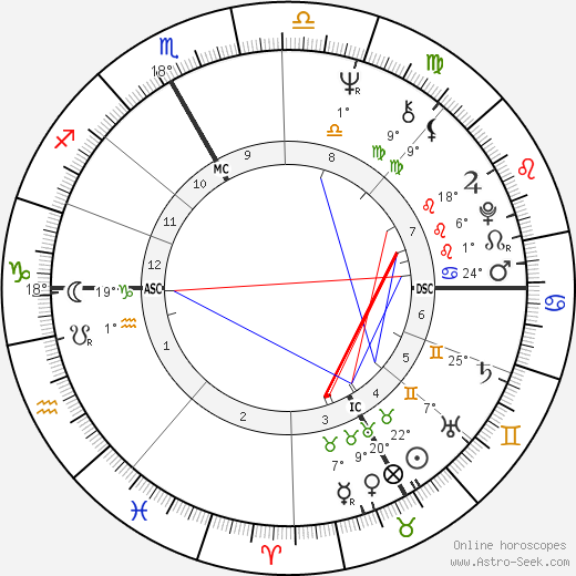 Jacques Aubert birth chart, biography, wikipedia 2018, 2019