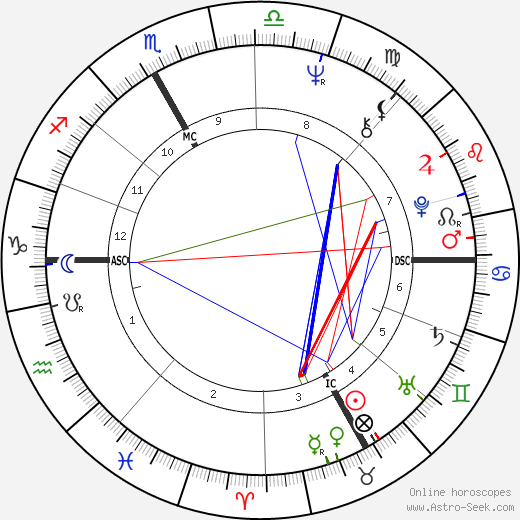 Jacques Aubert astro natal birth chart, Jacques Aubert horoscope, astrology