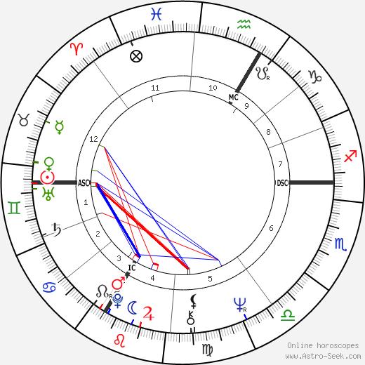 Жан-Пьер Лео Jean-Pierre Léaud день рождения гороскоп, Jean-Pierre Léaud Натальная карта онлайн