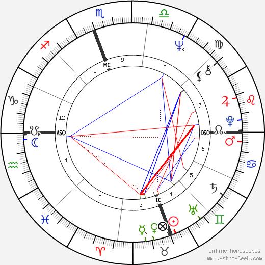 Jeanne-Marie Prefaut день рождения гороскоп, Jeanne-Marie Prefaut Натальная карта онлайн