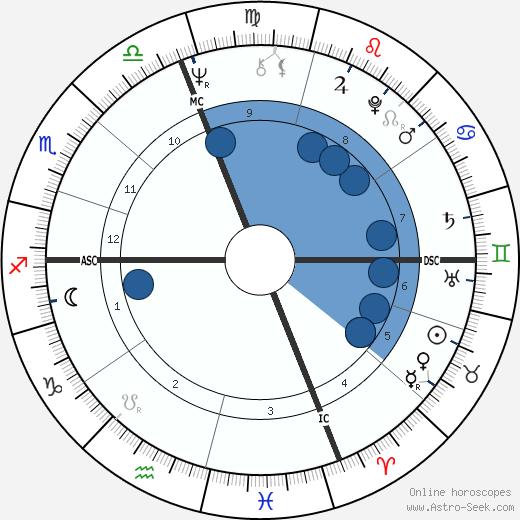 Jim Abrahams wikipedia, horoscope, astrology, instagram