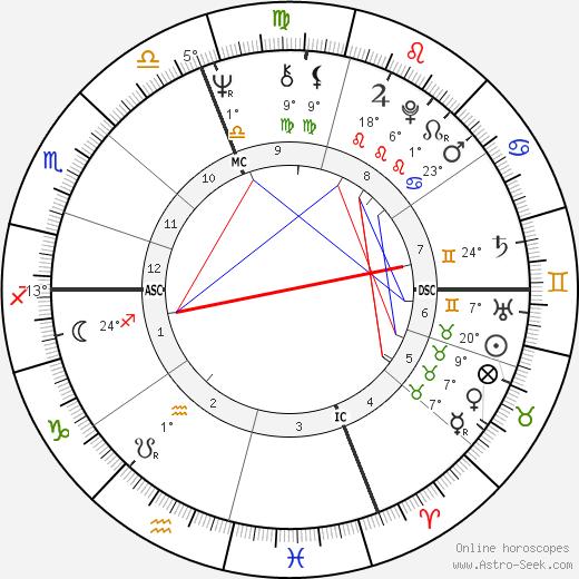 Jim Abrahams birth chart, biography, wikipedia 2019, 2020