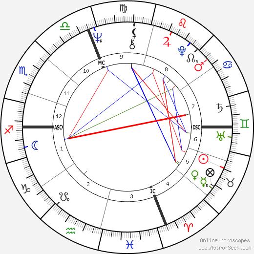 Jim Abrahams astro natal birth chart, Jim Abrahams horoscope, astrology