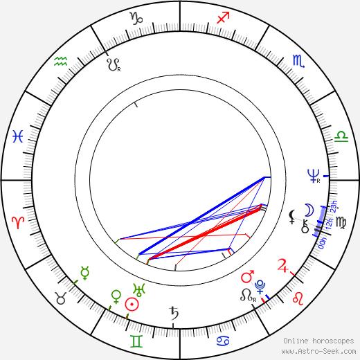 Jiří Tuček astro natal birth chart, Jiří Tuček horoscope, astrology