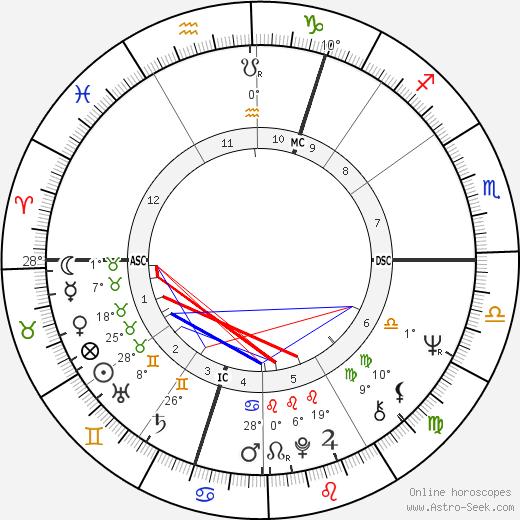 Joe Cocker birth chart, biography, wikipedia 2019, 2020