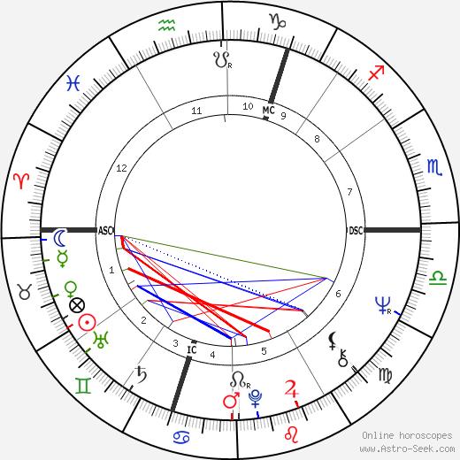 Joe Cocker astro natal birth chart, Joe Cocker horoscope, astrology