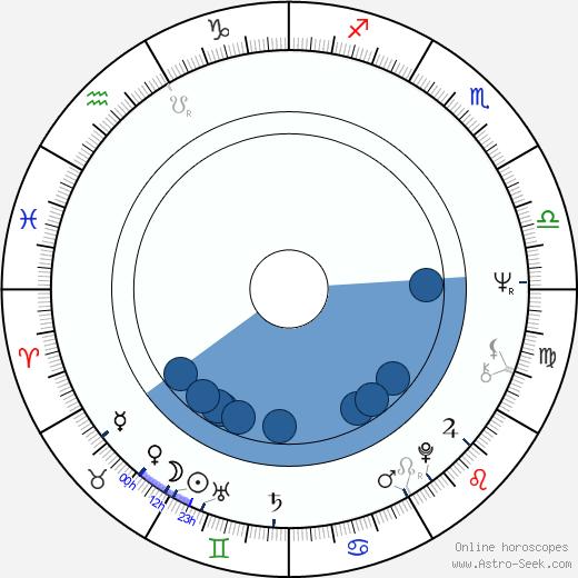 John Flanagan wikipedia, horoscope, astrology, instagram