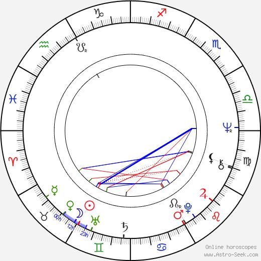 John Flanagan birth chart, John Flanagan astro natal horoscope, astrology