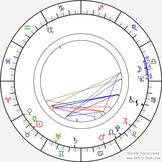John Rhys-Davies astro natal birth chart, John Rhys-Davies horoscope, astrology