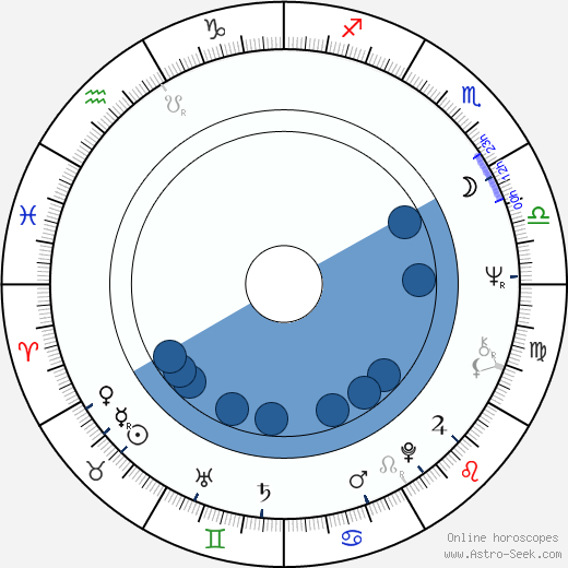 José E. Menendez wikipedia, horoscope, astrology, instagram