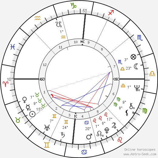 Judy Johns birth chart, biography, wikipedia 2019, 2020