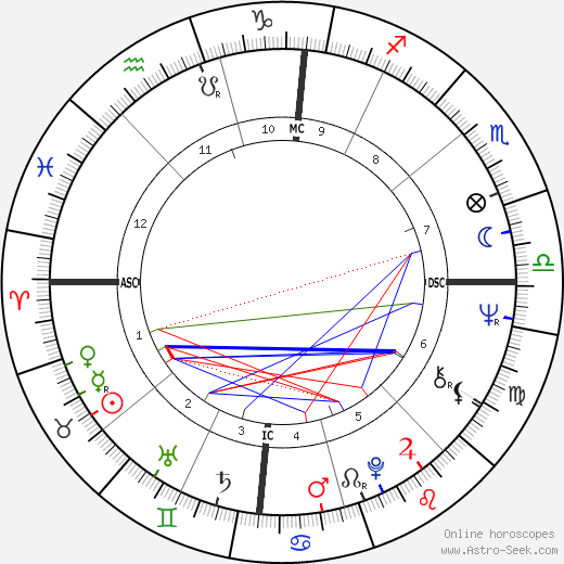 Judy Johns astro natal birth chart, Judy Johns horoscope, astrology