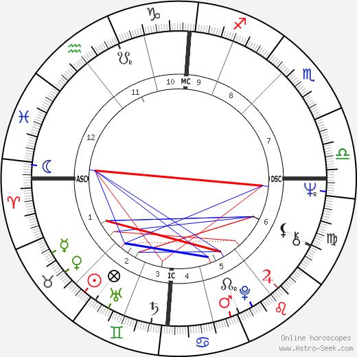 Justus Frantz tema natale, oroscopo, Justus Frantz oroscopi gratuiti, astrologia