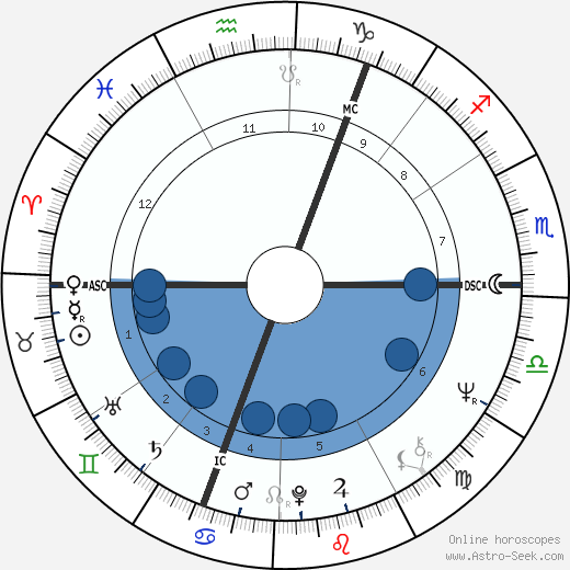 Klaus-Peter Kohl wikipedia, horoscope, astrology, instagram