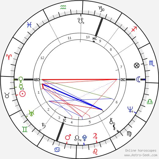 Klaus-Peter Kohl tema natale, oroscopo, Klaus-Peter Kohl oroscopi gratuiti, astrologia
