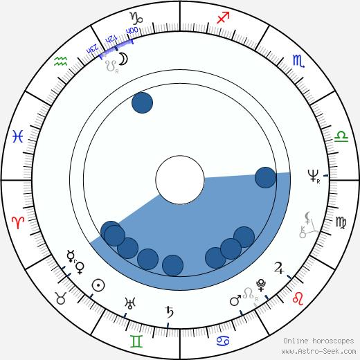 Ladislav Šustr wikipedia, horoscope, astrology, instagram