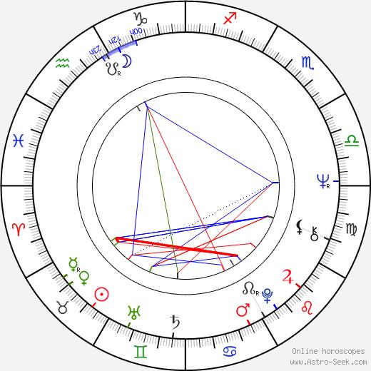 Ladislav Šustr день рождения гороскоп, Ladislav Šustr Натальная карта онлайн