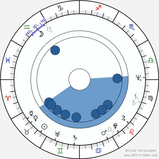 Ludmila Engelová wikipedia, horoscope, astrology, instagram