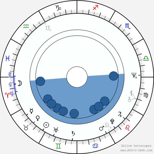 Maria Wolska wikipedia, horoscope, astrology, instagram