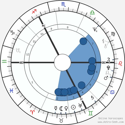 Mary Robinson wikipedia, horoscope, astrology, instagram