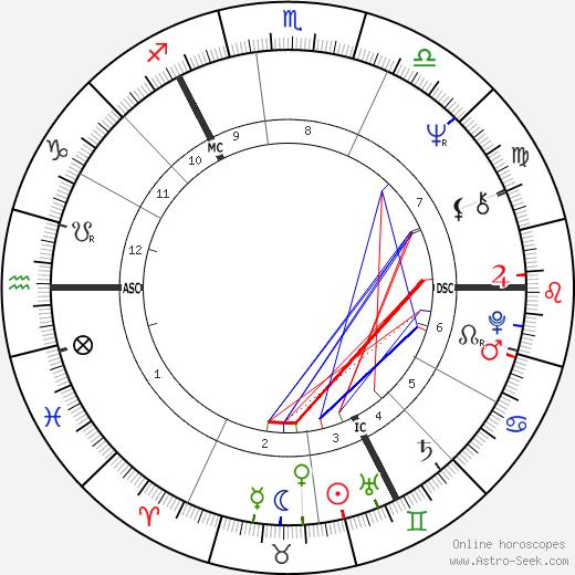 Mary Robinson tema natale, oroscopo, Mary Robinson oroscopi gratuiti, astrologia