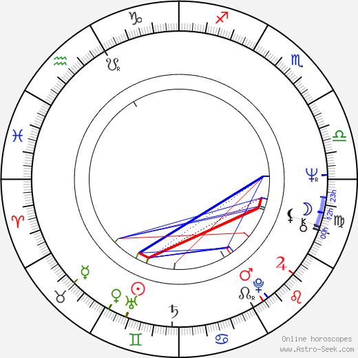 Meredith MacRae день рождения гороскоп, Meredith MacRae Натальная карта онлайн