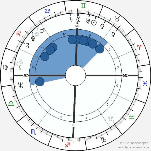 Michel Garreta wikipedia, horoscope, astrology, instagram