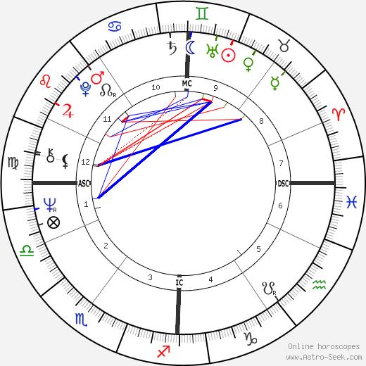 Michel Garreta tema natale, oroscopo, Michel Garreta oroscopi gratuiti, astrologia