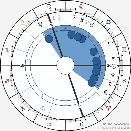 Michel Noir wikipedia, horoscope, astrology, instagram