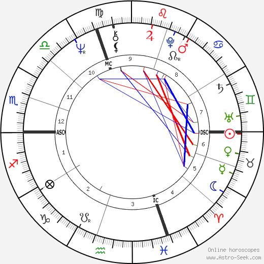 Michel Noir день рождения гороскоп, Michel Noir Натальная карта онлайн