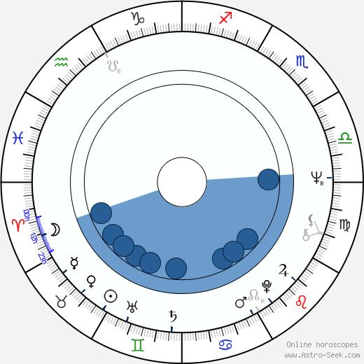 Petre Popeangă wikipedia, horoscope, astrology, instagram