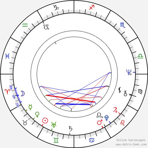 Petre Popeangă tema natale, oroscopo, Petre Popeangă oroscopi gratuiti, astrologia