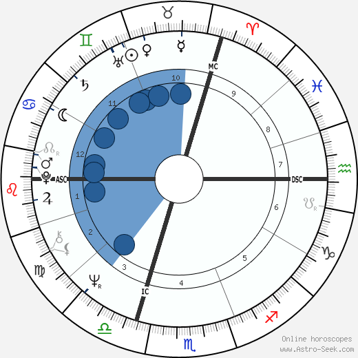 Pierre Bachelet horoscope, astrology, sign, zodiac, date of birth, instagram