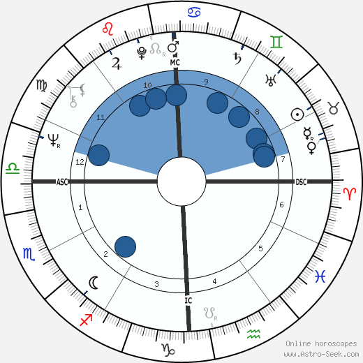 Richie Furay wikipedia, horoscope, astrology, instagram