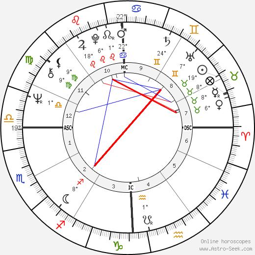 Richie Furay birth chart, biography, wikipedia 2018, 2019